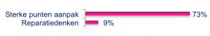 Sterke punten aanpak - Percentage gemotiveerde personeelsleden