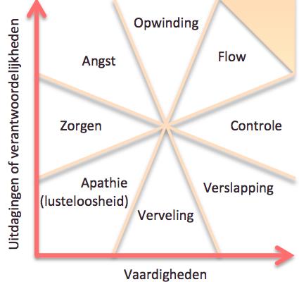 Flow: Balans tussen verantwoordelijkheid en vaardigheden
