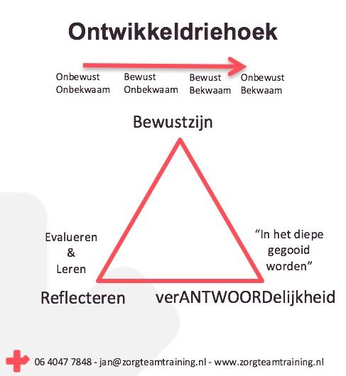 Model Reflectie